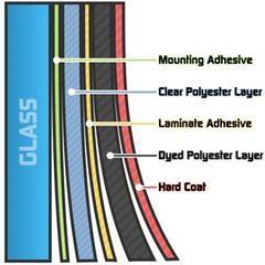 Δαθέτουμε 3 σειρές από αντηλιακές μεμβράνες,απλές,με υβρίδια μετάλου και νανοκεραμικές